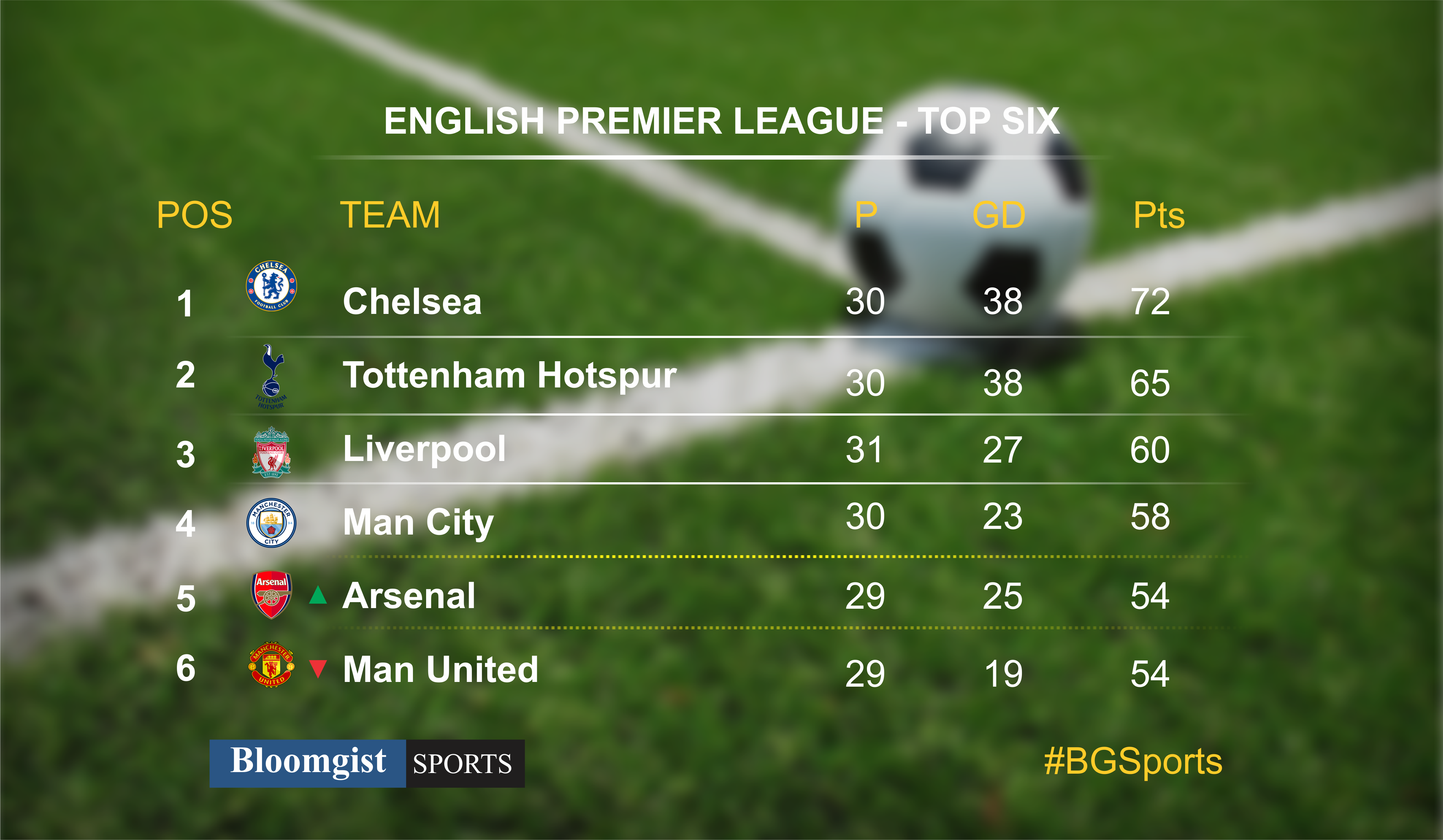 ENGLISH PREMIER LEAGUE - TOP SIX
